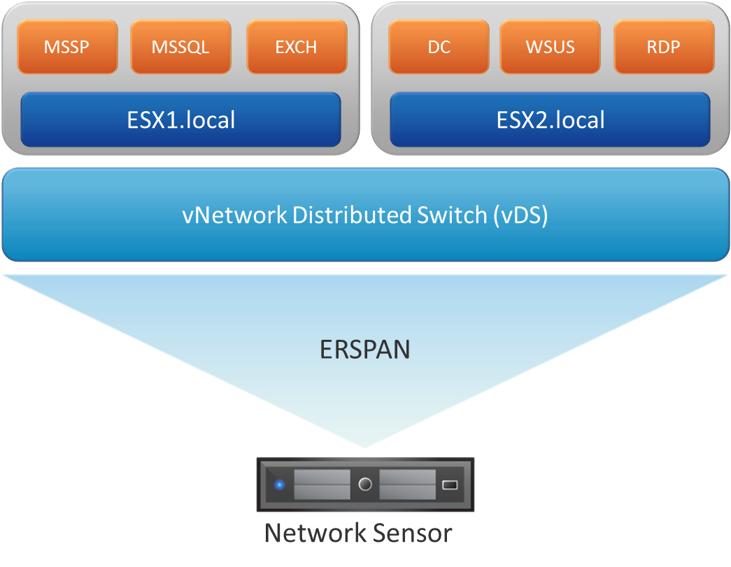 Starting with vSphere 5.1, administrators have the ability to configure ERSPAN on vNetwork Distributed Switches (vDS).